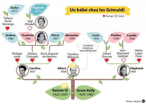 infographie-naissance-raphael-fils-gad-elmaleh-charlotte-casiraghi-11057830oekpr.jpg